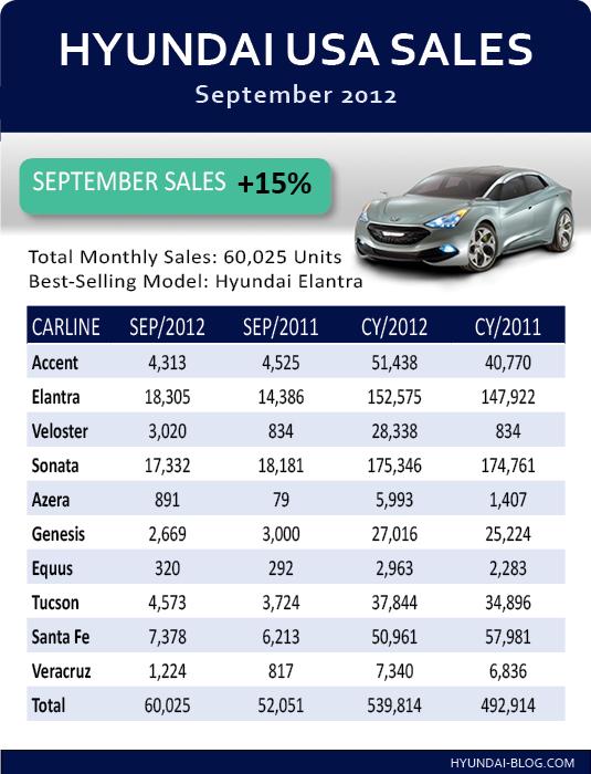 Report Hyundai Sales September 2012