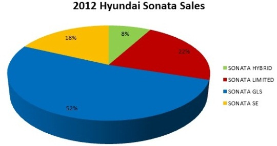 Sonata 2012 Hyundai Elantra, Sonata Set Sales Records In 2012