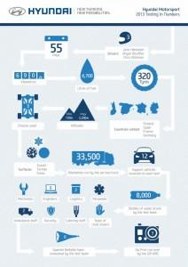 Hyundai WRC Rally Infographics