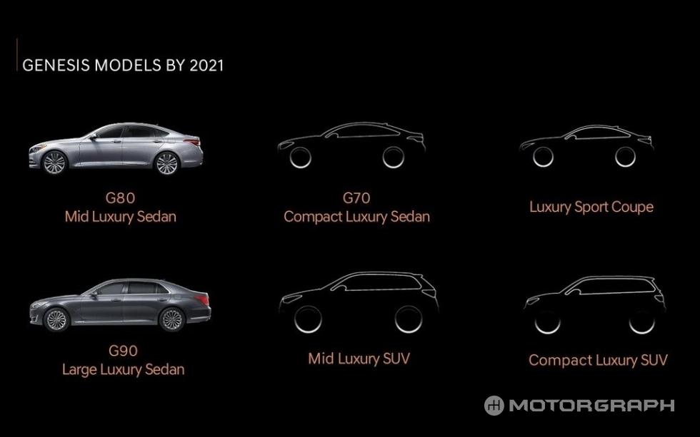 Genesis models by 2021