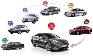 Hyundai Sonata History
