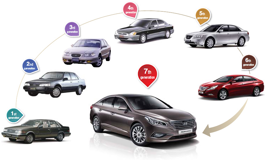 7 generations of hyundai sonata through the years of 1985
