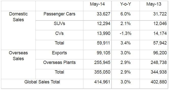 Hyundai-Motor-Company-Sales.jpg