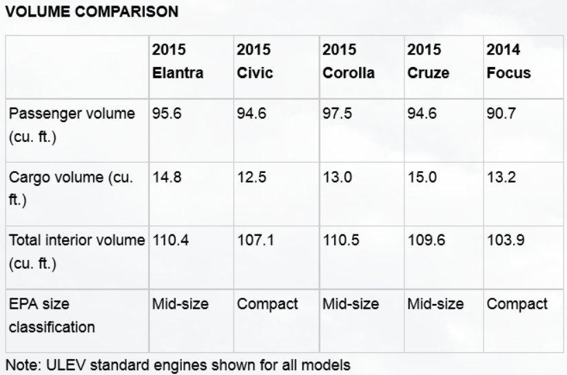 Hyundai Elantra Volume