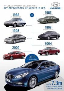 Hyundai Sonata History Infographics