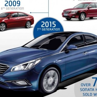History of Sonata