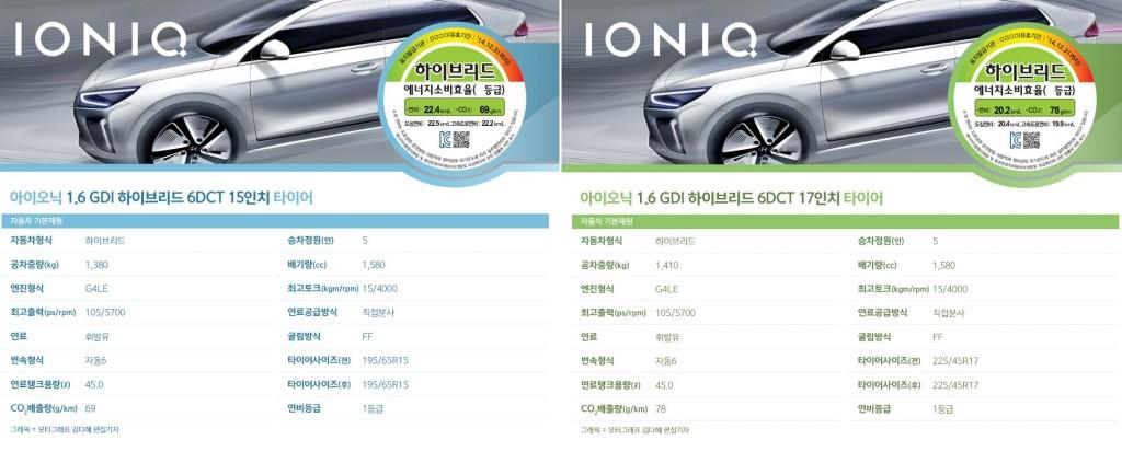 Hyundai Ioniq MPG