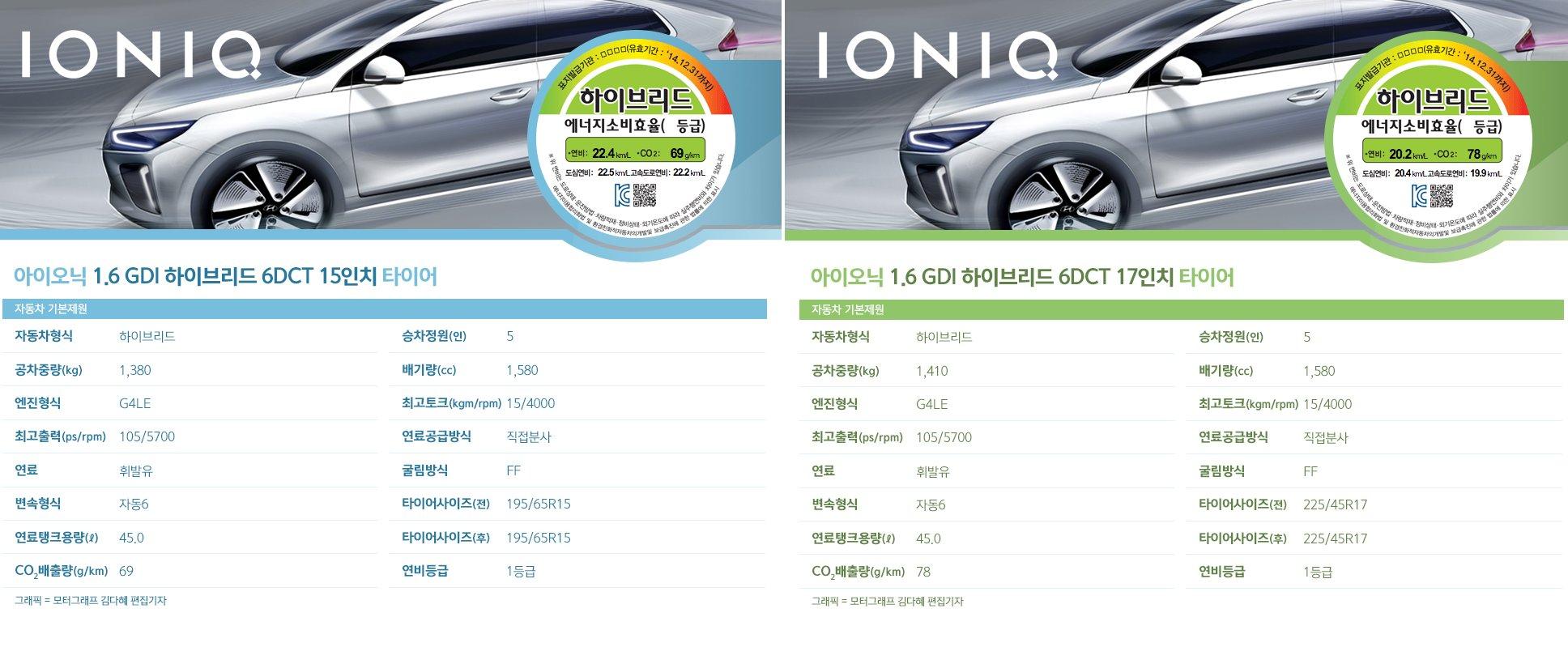 Hyundai Ioniq Promises Up To 53 Mpg 22 5 Km L