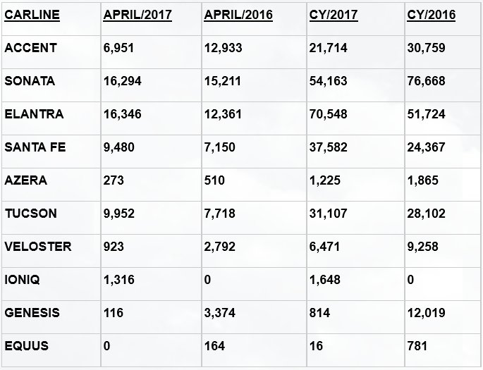 Hyundai sales by model in April 2017