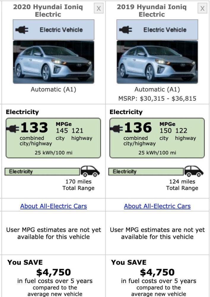 2'2' Hyundai Ioniq EV EPA range